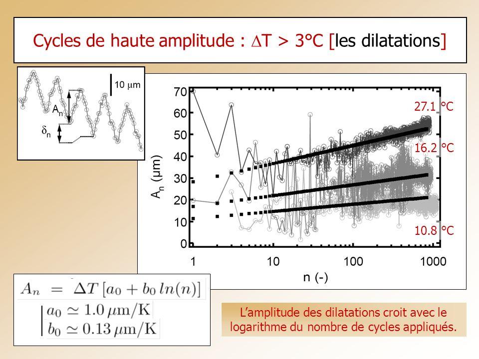 Cycles de haute amplitude : DT > 3°C [les dilatations]
